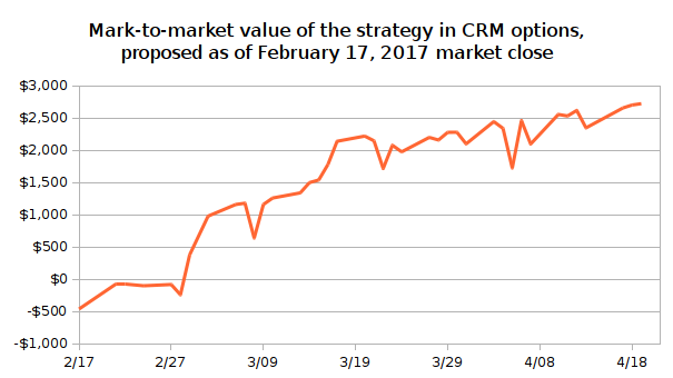Salesforce stock options