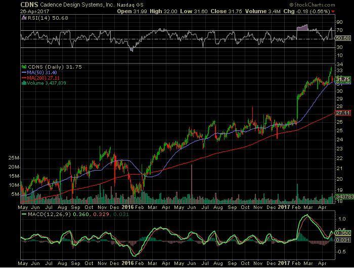 Cadence Design Systems Stock