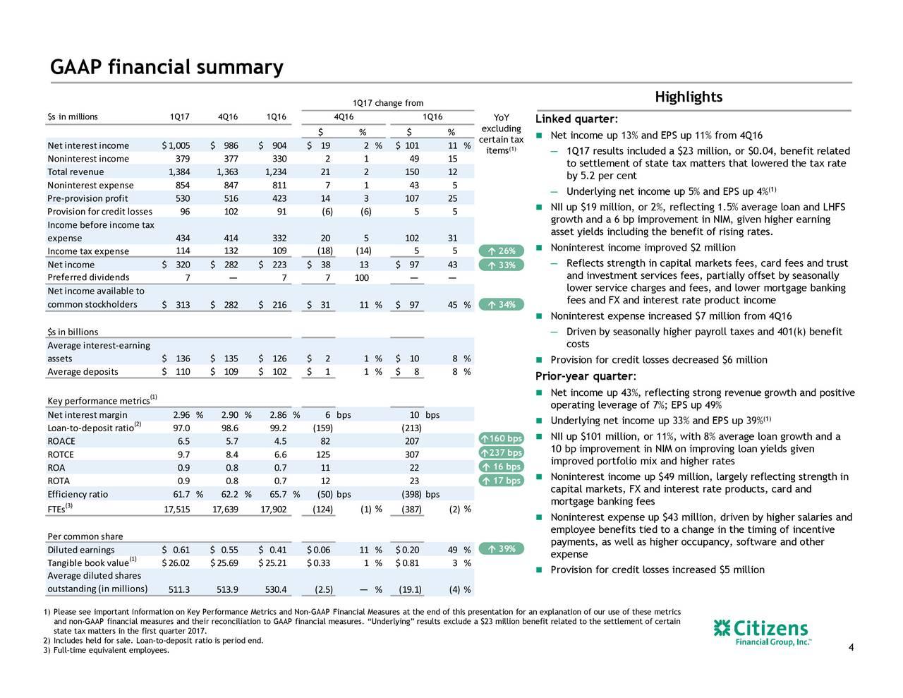 Citizens Trust Financial Group 57