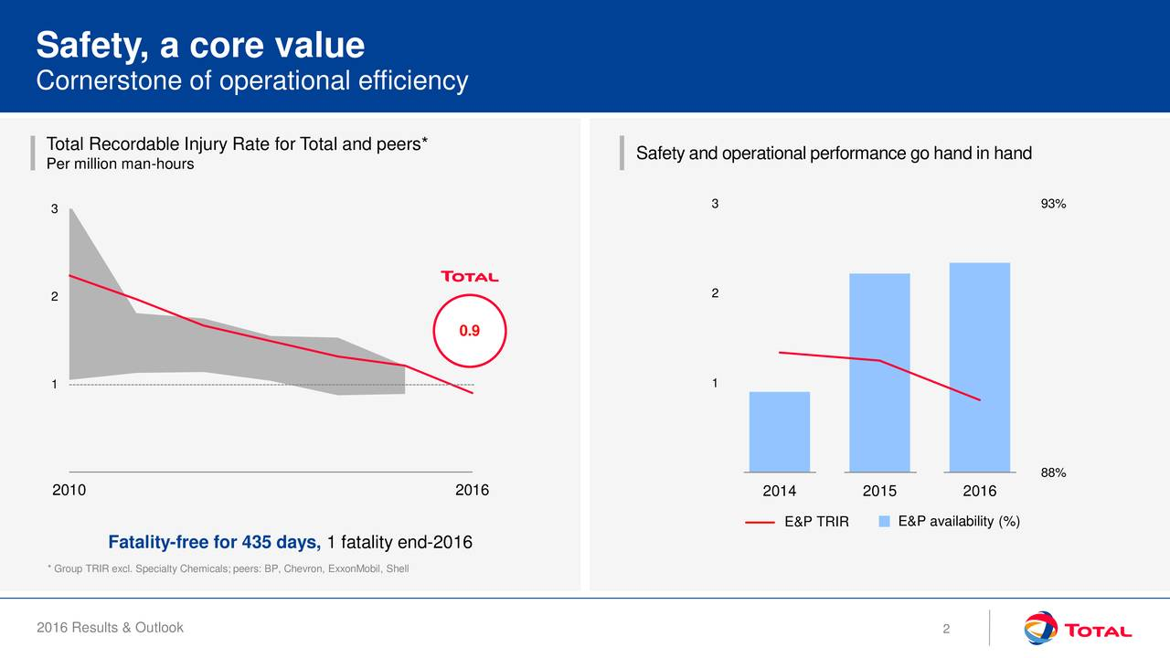Cornerstone of operational efficiency Total Recordable Injury Rate for Total and peers* Safety and operational performance go hand in hand Per million man-hours 3 3 93% 2 2 0.9 1 1 88% 2010 2016 2014 2015 2016 E&P TRIR E&P availability (%) Fatality-free for 435 days, 1 fatality end-2016 * Group TRIR excl. Specialty Chemicals; peers: BP, Chevron, ExxonMobil, Shell 2016 Results & Outlook 2