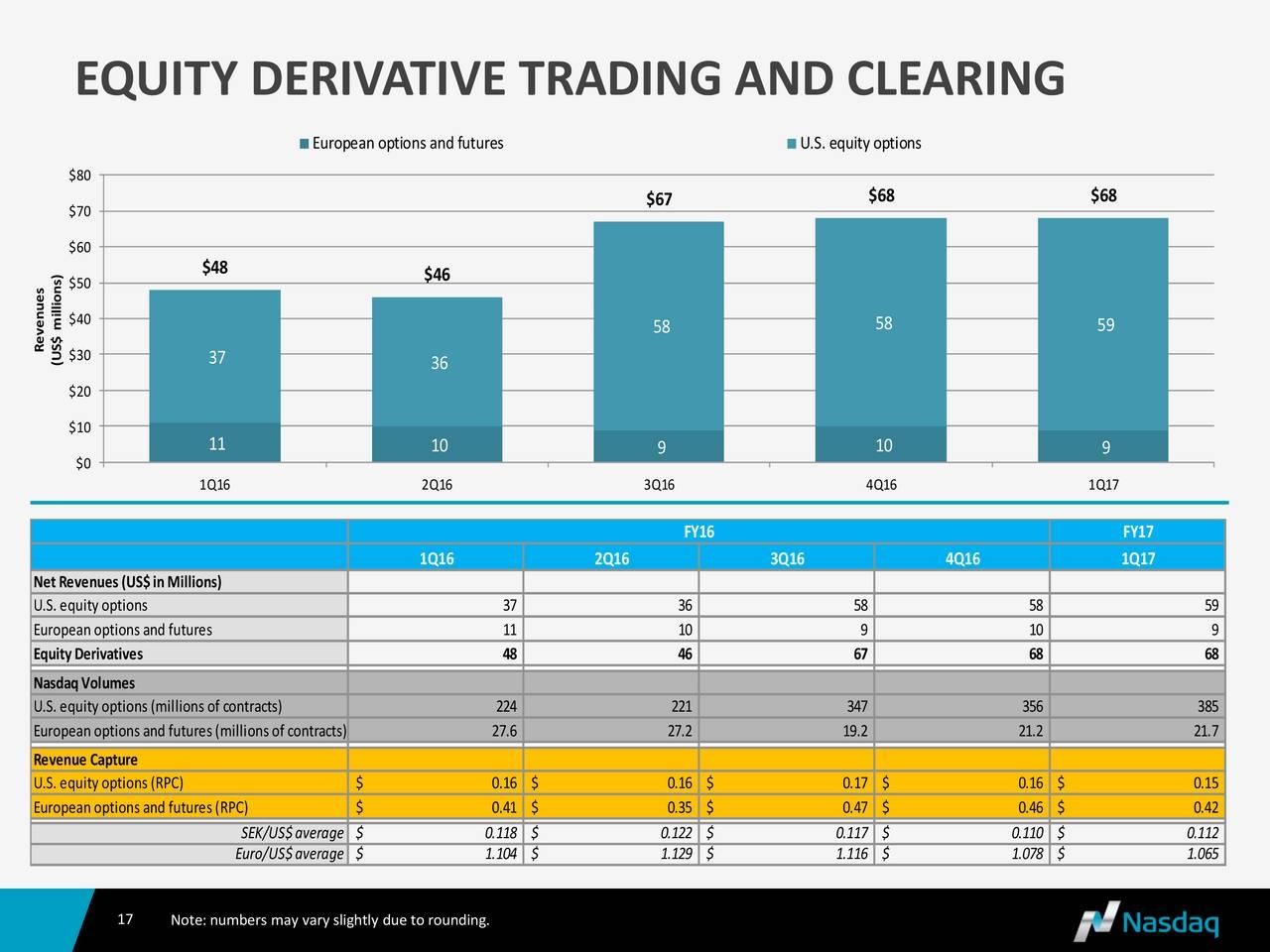 Equity finance trading strategies