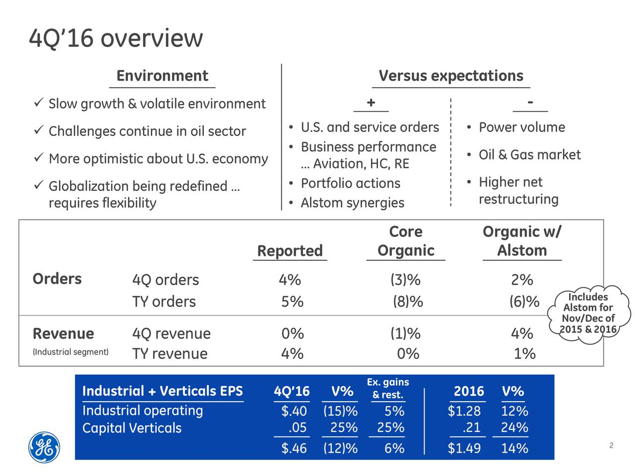 Environment Versus expectations Slow growth & volatile environment + - U.S. and service order Power volume Challenges continue in oil sector Business performance  Oil & Gas market More optimistic about U.S. economy Aviation, HC, RE Portfolio actions  Higher net Globalization being redefined requires flexibility  Alstom synergies restructuring Core Organic w/ Reported Organic Alstom Orders 4Q orders 4% (3)% 2% Includes TY orders 5% (8)% (6)% Alstom for Nov/Dec of Revenue 4Q revenue 0% (1)% 4% 2015 & 2016 (Industrial segment) TY revenue 4% 0% 1% Industrial + Verticals EPS4Q16 V% E& rest.s 2016 V% Industrial operating $.40 (15)% 5% $1.28 12% Capital Verticals .05 25% 25% .21 24% $.46 (12)% 6% $1.49 14% 2