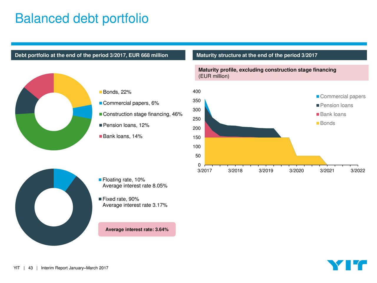Yit oyj adr 2017 q1 results earnings call slides yit for Typical bank construction loan disbursement schedule