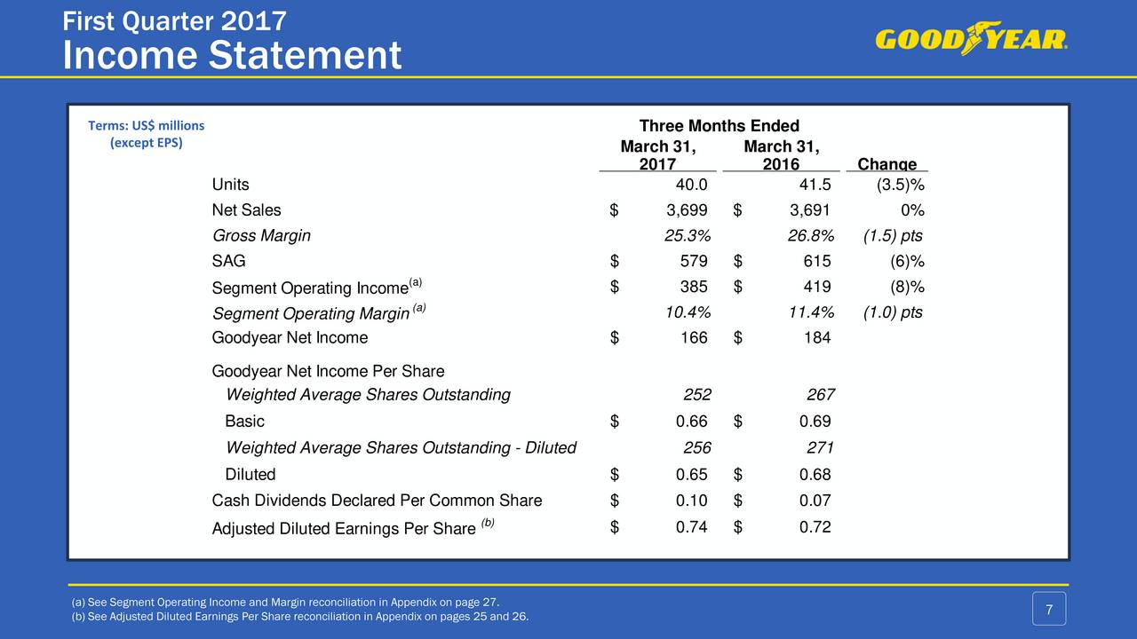 Goodyear Tire & Rubber Co. 2017 Q1 - Results - Earnings ...