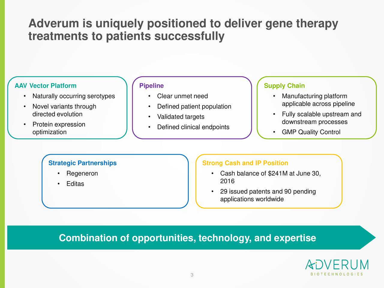 treatments to patients successfully AAV Vector Platform Pipeline Supply Chain Naturally occurring serotypes  Clear unmet need  Manufacturing platform Novel variants through  Defined patient population applicable across pipeline directed evolution  Fully scalable upstream and Validated targets downstream processes Protein expression  Defined clinical endpoints optimization  GMP Quality Control Strategic Partnerships Strong Cash and IP Position Regeneron  Cash balance of $241M at June 30, 2016 Editas 29 issued patents and 90 pending applications worldwide Combination of opportunities, technology, and expertise 3